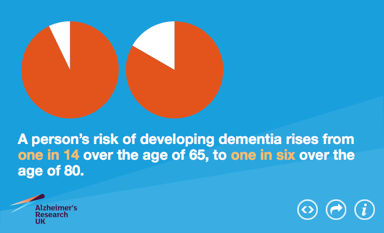 Graphic from the Alzheimer's Society srepreseing data that the risk of developing dementia at age 65 is 1 in 14 people